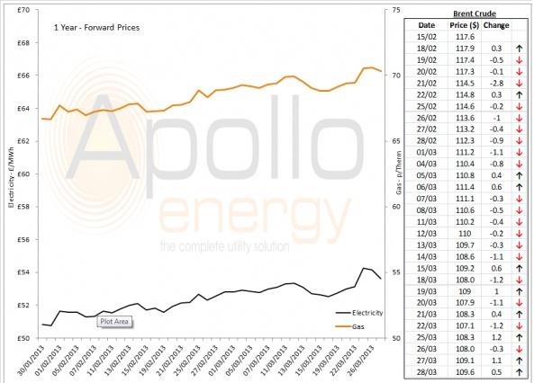 Energy Market Analysis - 28-03-2013