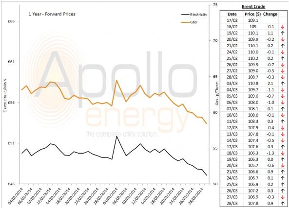 Energy Market Analysis - 28-03-2014
