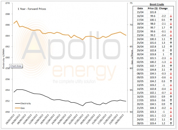 Energy Market Analysis - 28-05-2013