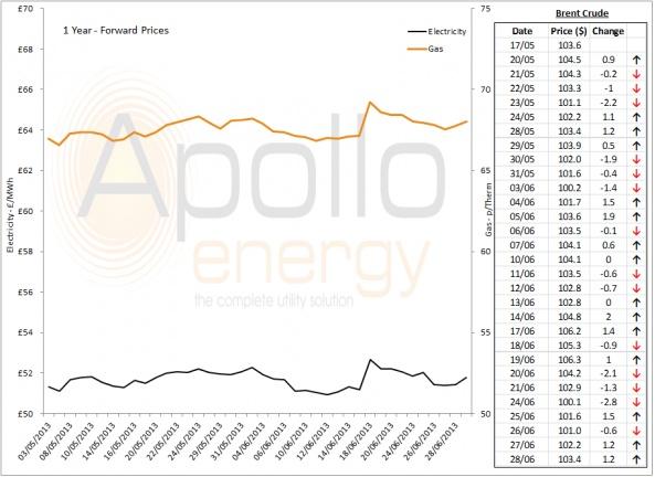 Energy Market Analysis - 28-06-2013
