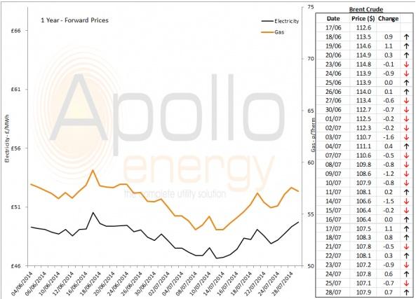 Energy Market Analysis - 28-07-2014