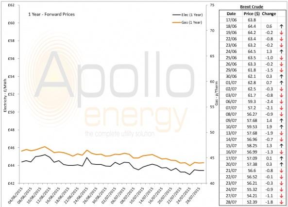 Energy Market Analysis - 28-07-2015