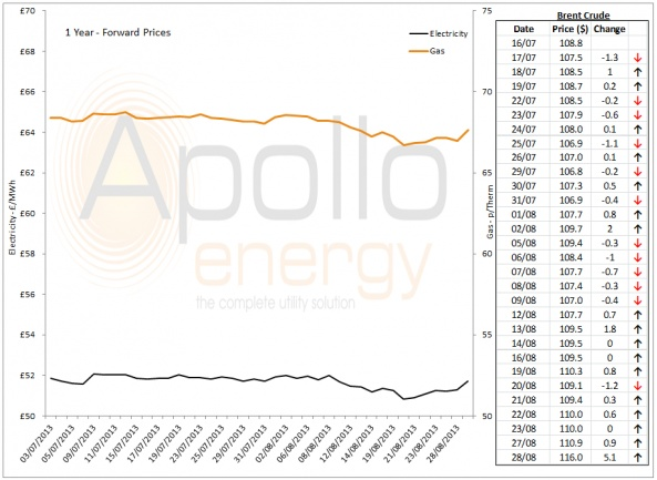 Energy Market Analysis - 28-08-2013