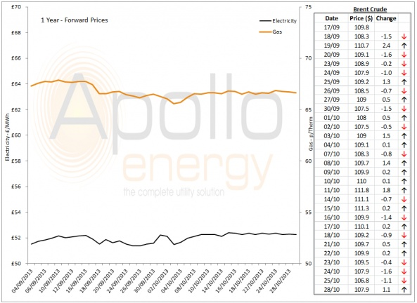 Energy Market Analysis - 28-10-2013