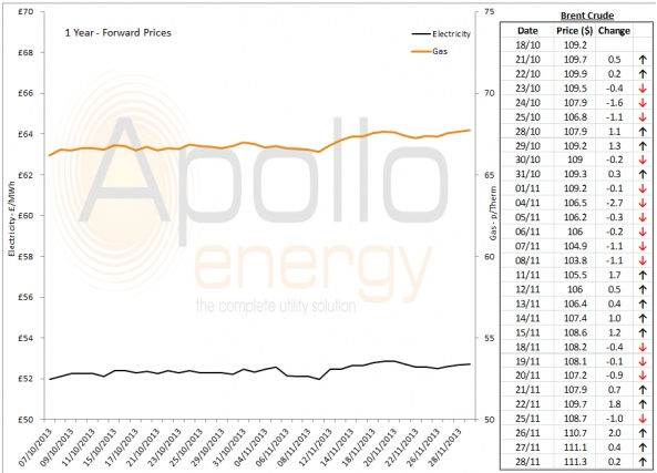 Energy Market Analysis - 28-11-2013