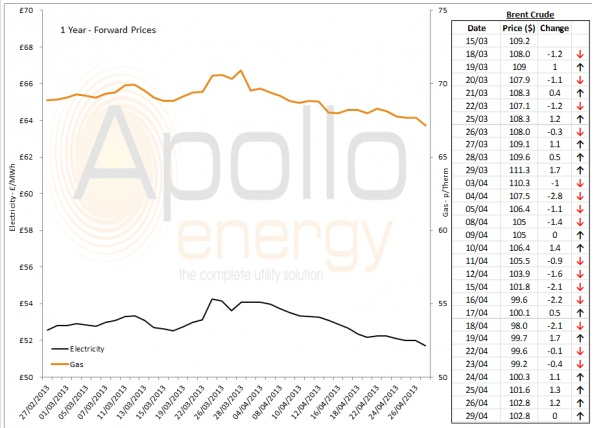 Energy Market Analysis - 29-04-2013