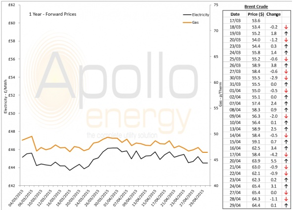 Energy Market Analysis - 29-04-2015