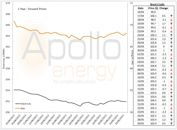 Energy Market Analysis - 29-05-2013