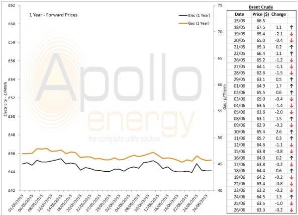 Energy Market Analysis - 29-06-2015