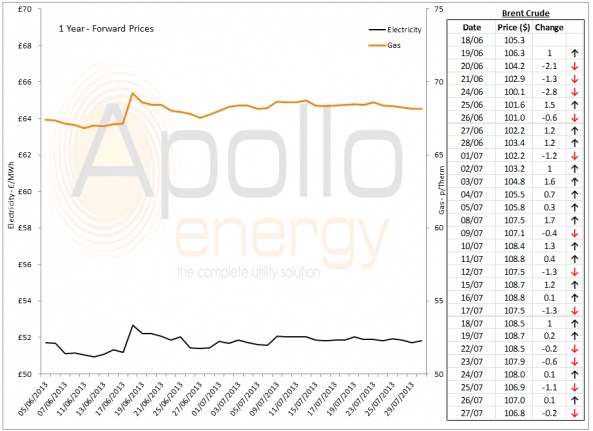 Energy Market Analysis - 29-07-2013