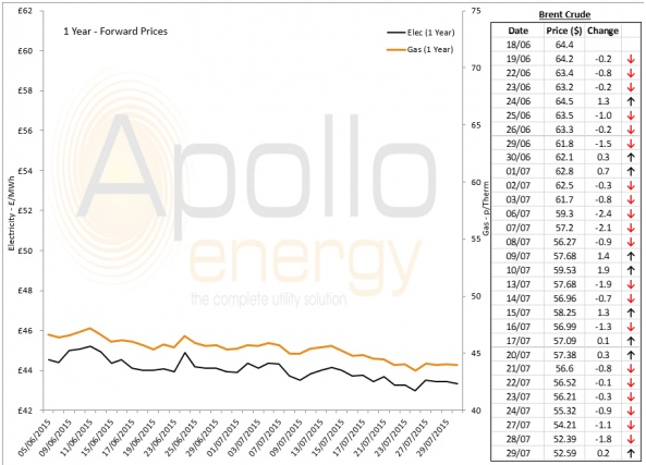 Energy Market Analysis - 29-07-2015