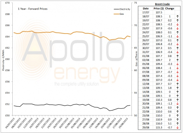 Energy Market Analysis - 29-08-2013
