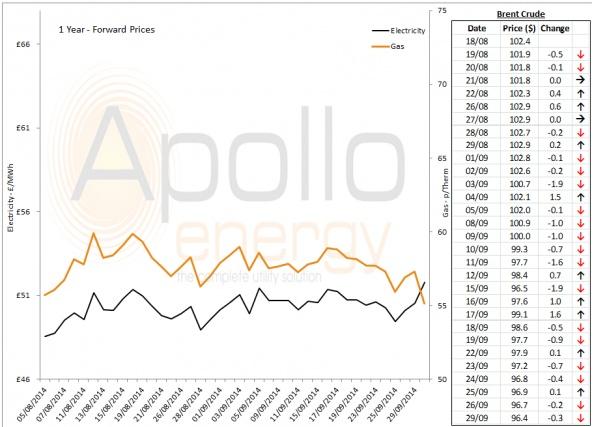 Energy Market Analysis - 29-09-2014