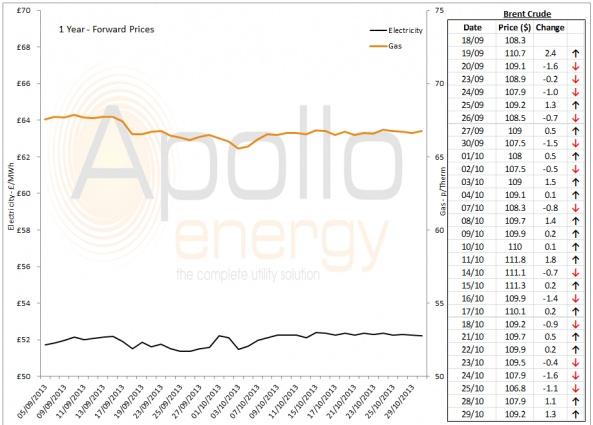 Energy Market Analysis - 29-10-2013