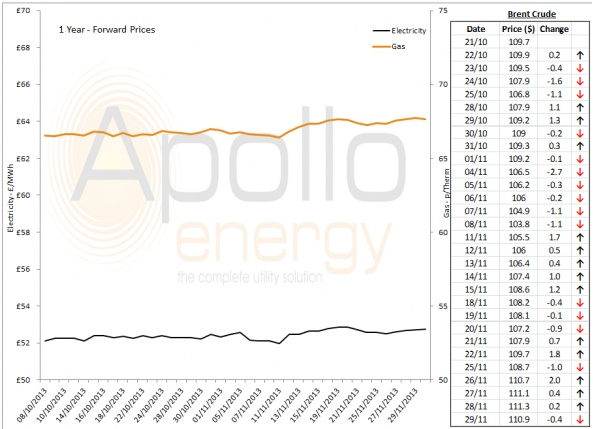 Energy Market Analysis - 29-11-2013