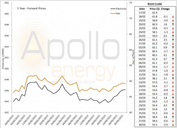 Energy Market Analysis - 30-03-2015