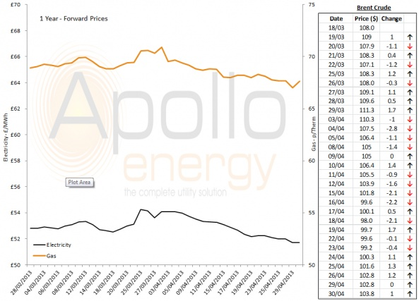 Energy Market Analysis - 30-04-2013