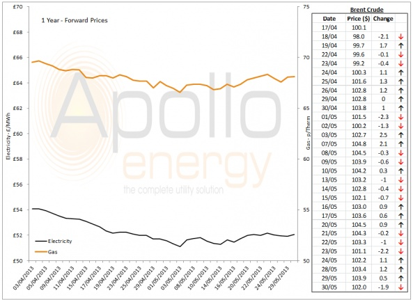 Energy Market Analysis - 30-05-2013
