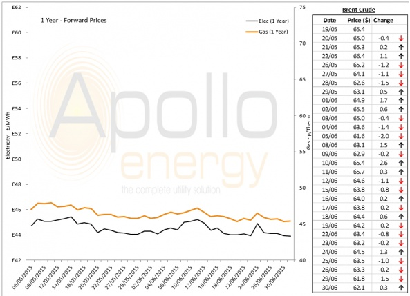 Energy Market Analysis - 30-06-2015