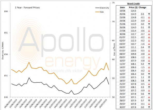 Energy Market Analysis - 30-07-2014