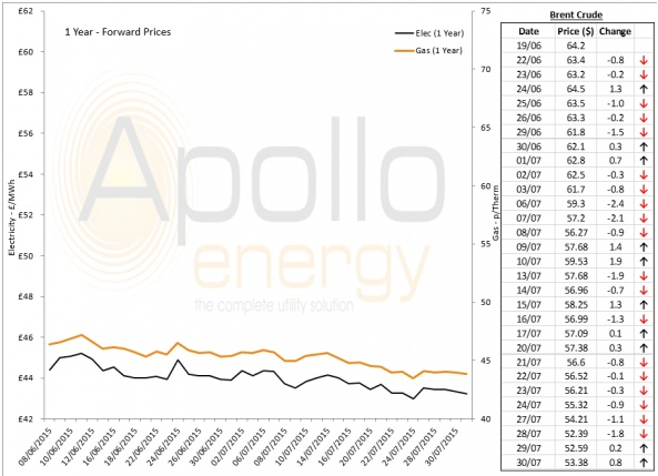 Energy Market Analysis - 30-07-2015