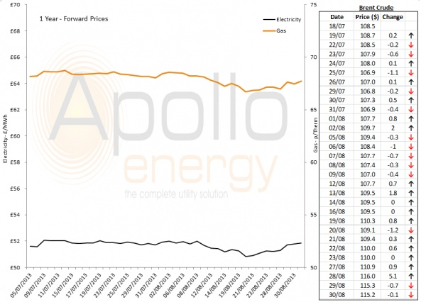Energy Market Analysis - 30-08-2013