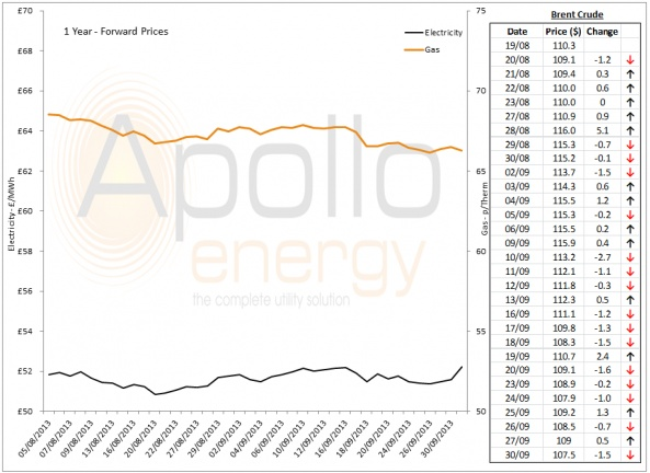 Energy Market Analysis - 30-09-2013
