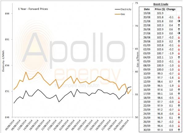 Energy Market Analysis - 30-09-2014