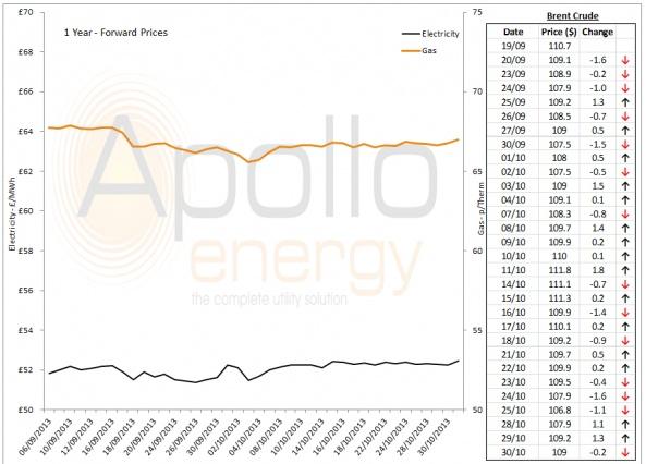 Energy Market Analysis - 30-10-2013
