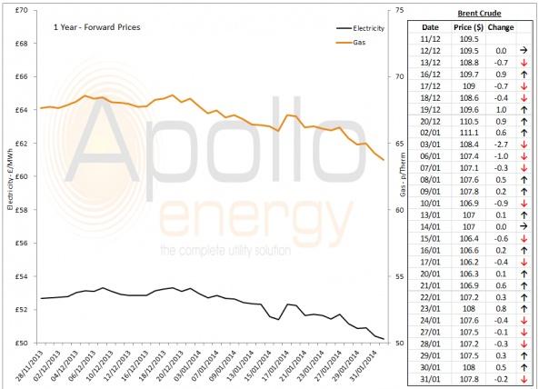 Energy Market Analysis - 31-01-2014