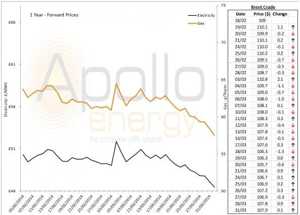 Energy Market Analysis - 31-03-2014