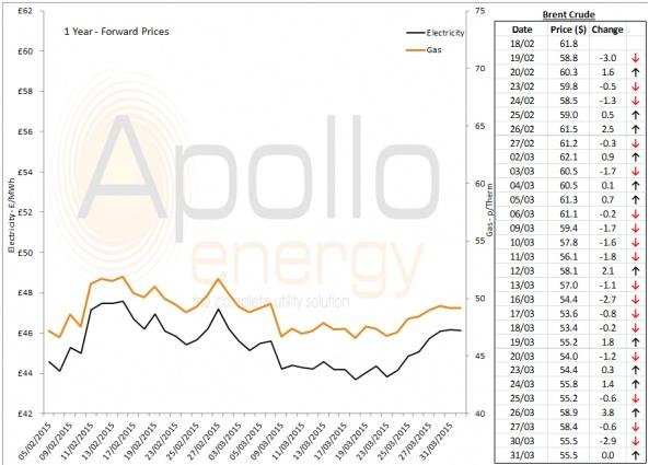 Energy Market Analysis - 31-03-2015