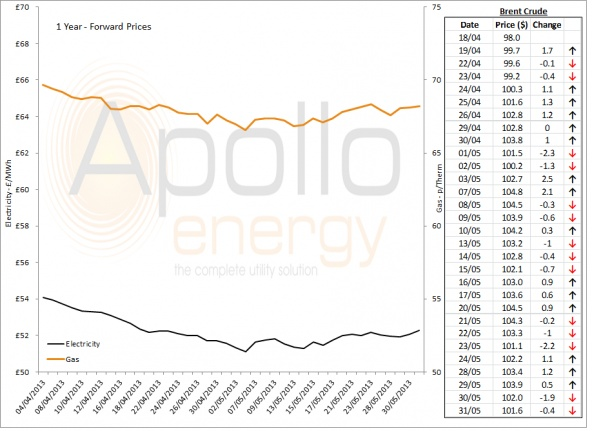 Energy Market Analysis - 31-05-2013