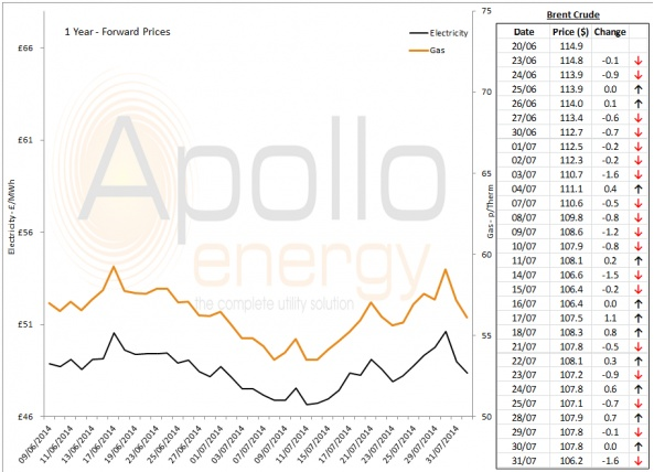 Energy Market Analysis - 31-07-2014