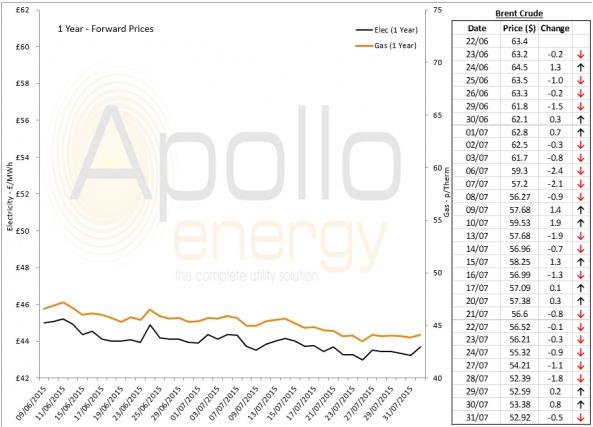 Energy Market Analysis - 31-07-2015