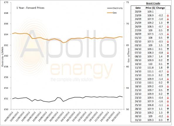 Energy Market Analysis - 31-10-2013
