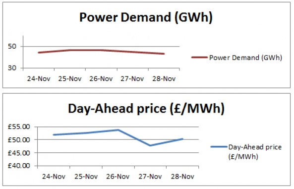 This Week's Power Generation Analysis - 28-11-2014