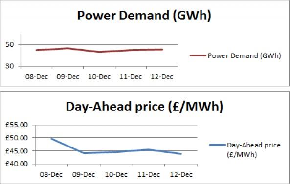 This week's power generation analysis - 12-12-2014