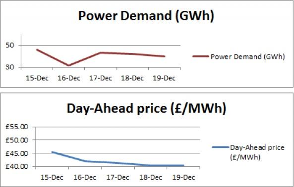 This week's power generation analysis - 19-12-2014