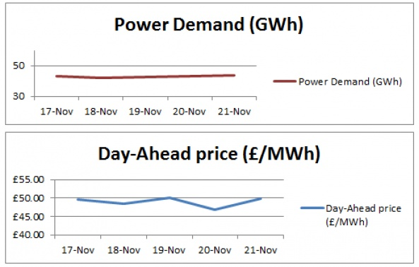 This week's power generation analysis - 21-11-2014
