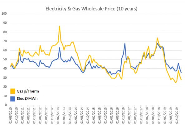 ten year energy prices