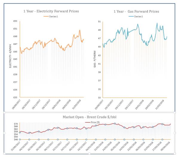 Energy Price Graph - 10-04-2018