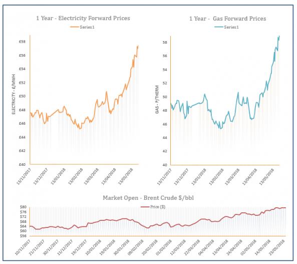 Energy Price Graph - 25-05-2018
