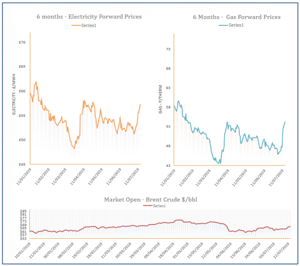Energy Price Graph - 15-07-19