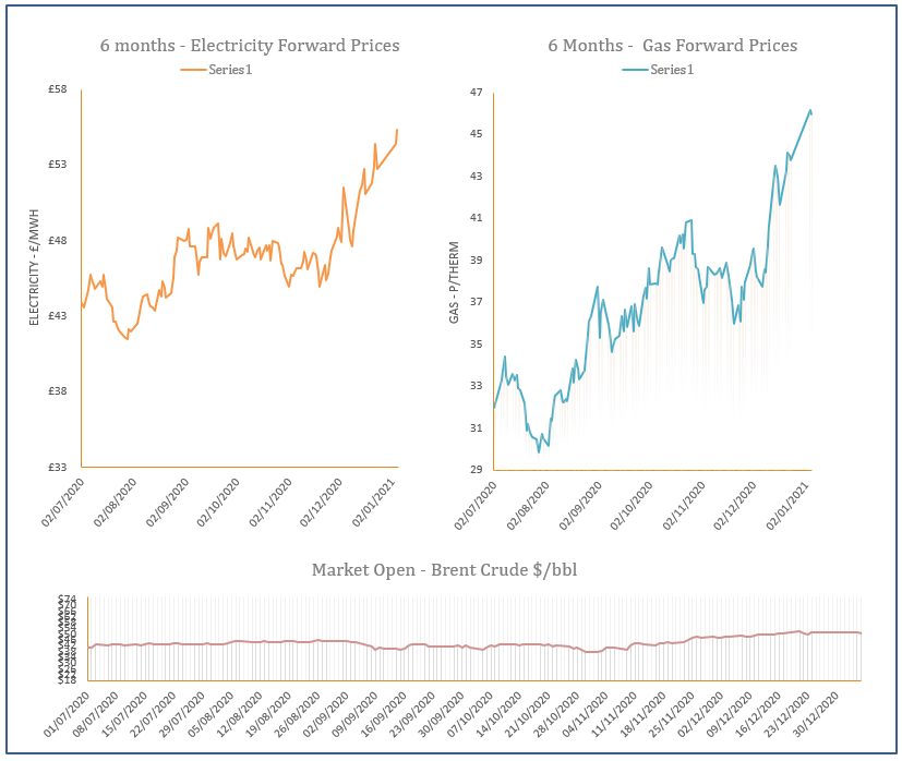 energy price graph - 05-01-2020