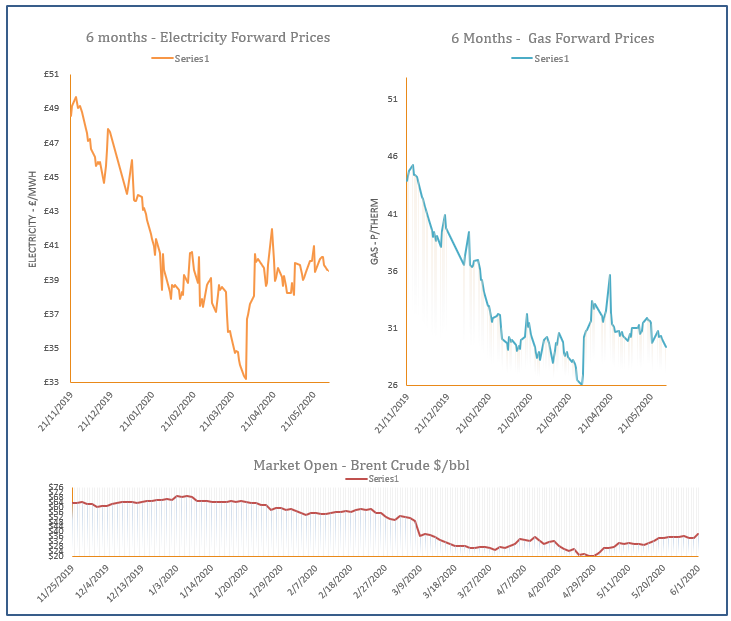 energy price graph - 01-06-2020