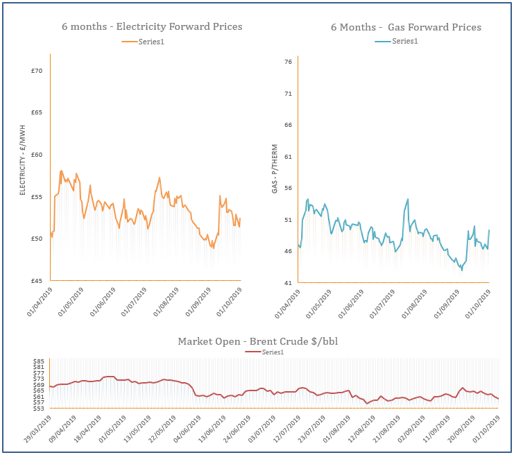 energy price graph - 1-10-2019