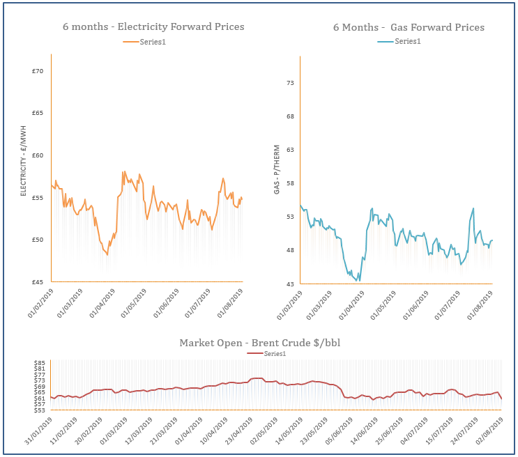 energy price graph - 02-08-2019