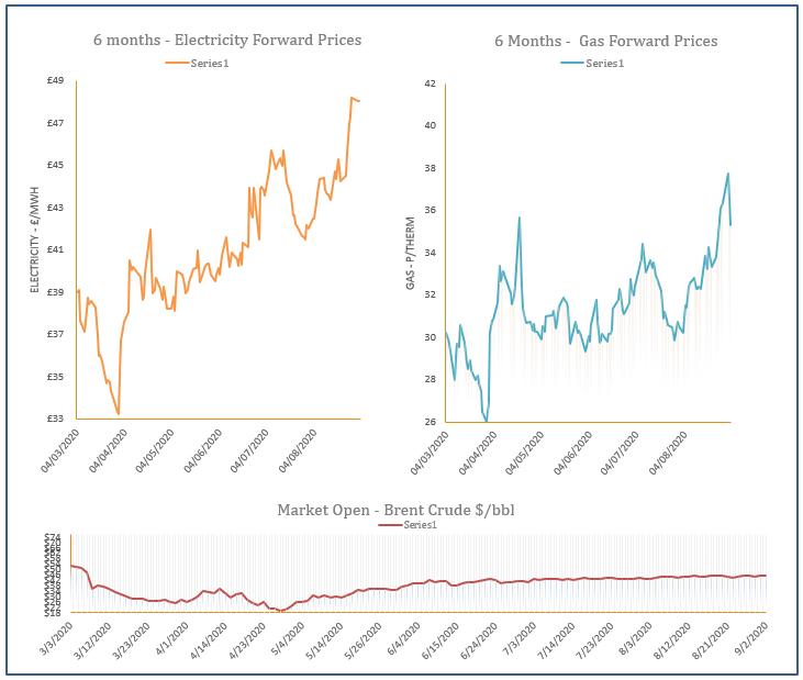 energy price graph - 02-09-2020