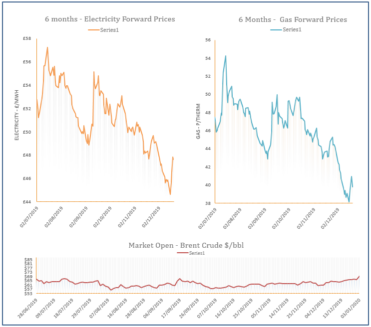 energy price graph - 03-01-2020